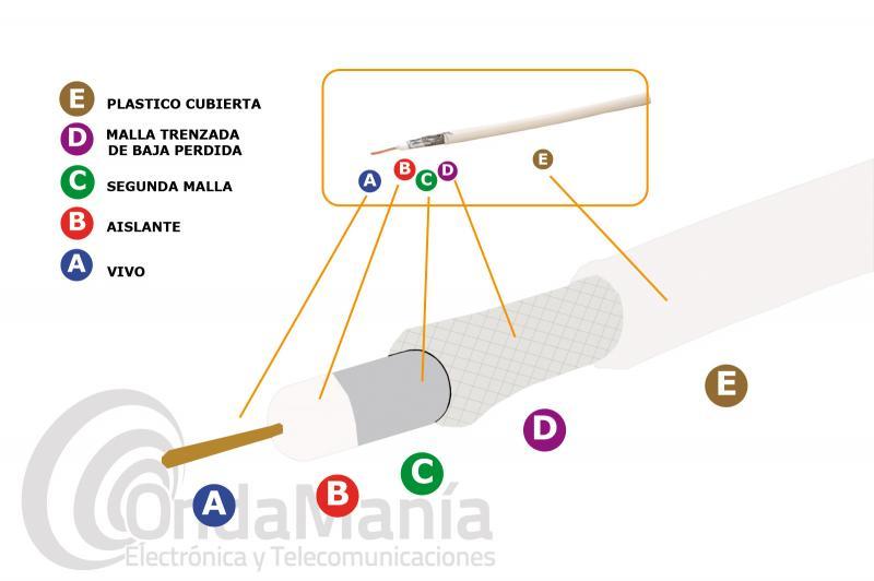 SIRIO RF-100 CABLE BLANCO 50 OHM DE BAJA PERDIDA, TAMAÑO DE RG-58 - Cable coaxial de baja perdida, color blanco, el tamaño es el mismo que el del RG-58, por lo que sirven sus mismos conectores, pero este cable es de baja perdida por lo que la atenuación es menor que la del RG-58, cable parecido a aircell 5 o similares.